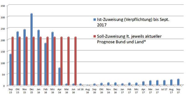 Graphik: Zuweisungsentwicklung bis April 2017
