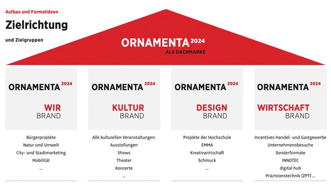 Schaubild: Ornamenta als neue Dachmarke
