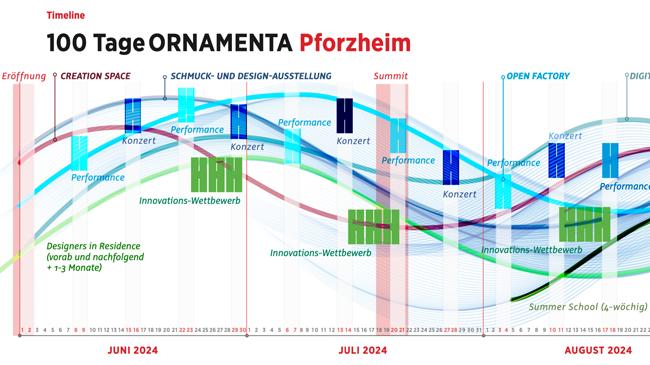 Schaubild: Timeline zur Ornamenta