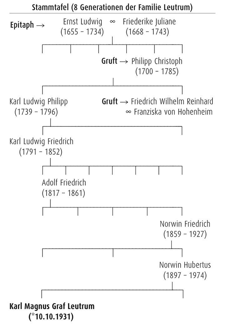 Stammtafel (8 Generationen der Familie Leutrum)